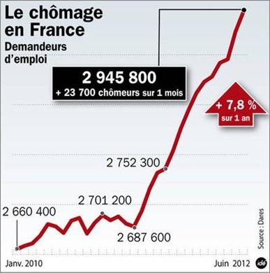 chomage072012