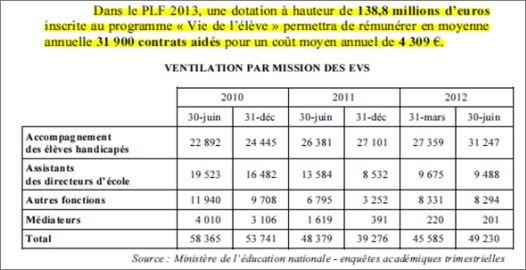 50 000 salari s pr caires evs avs de l ducation nationale - Grille de salaire education nationale ...