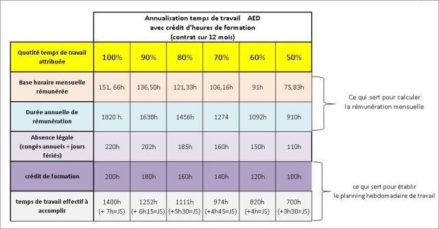 AEDtempseffectifaveccréditdheures