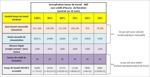 AEDtempseffectifsanscréditdheures