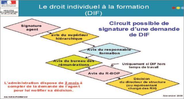 circuitDIF