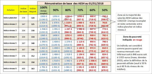 Remuneration Du Personnel Aesh Cdd Cdi Humeur Et Fureur Des